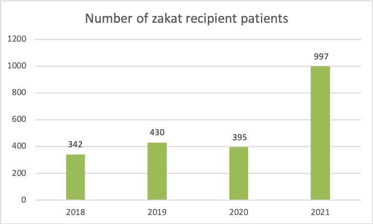 no of zakat recipient patients