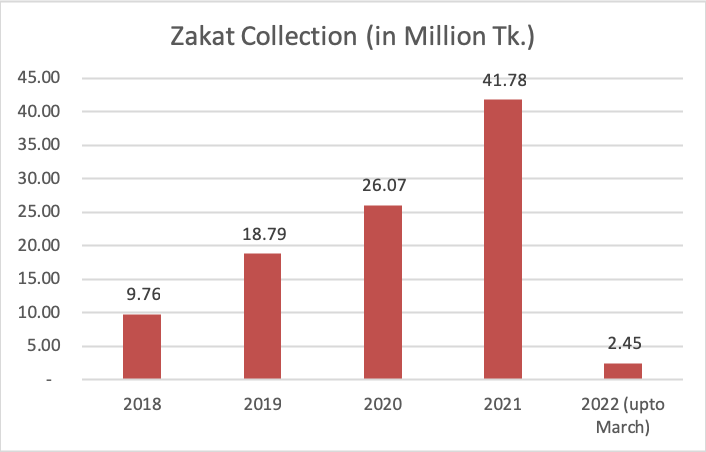 zakat collection